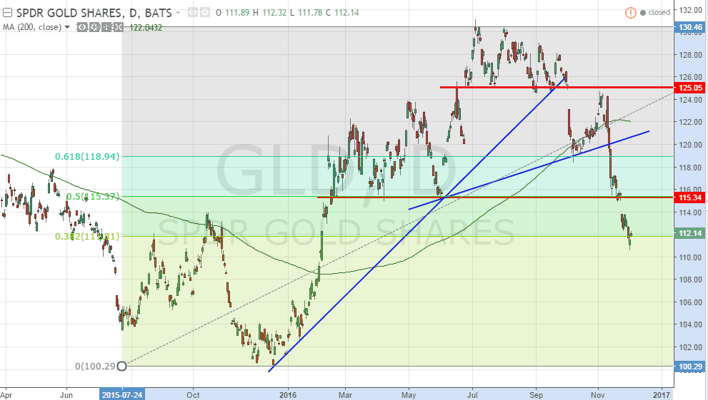 gld-dec4-2016