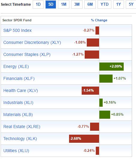 sector-performance-dec4-2016