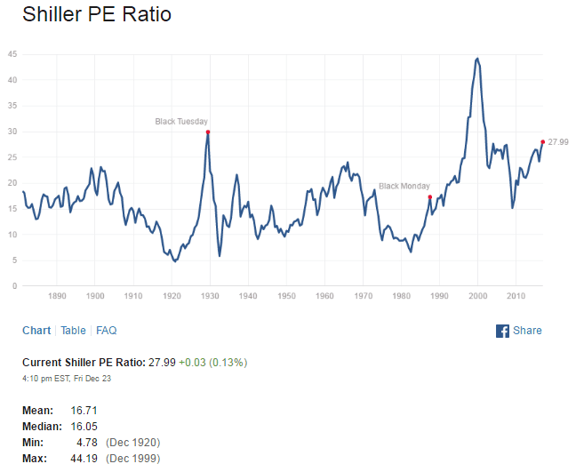 shiller-pe-ratio-dec26-2016