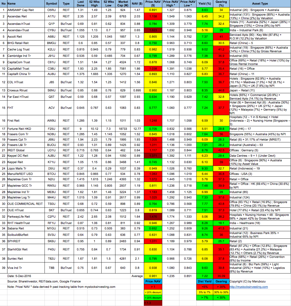 singapore-reit-fundamental-analysis-and-comparison-table-5-dec-2016
