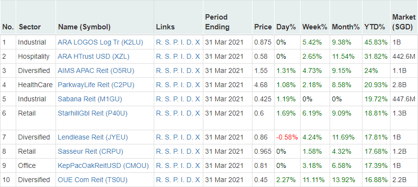 Small-and-Medium Market Cap S-REITs top gainers of 1H 2021