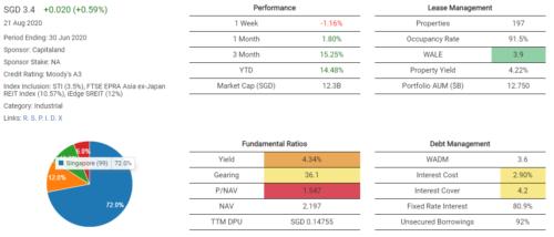 REIT Financial Information Screen