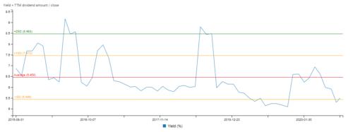 Yield History Chart